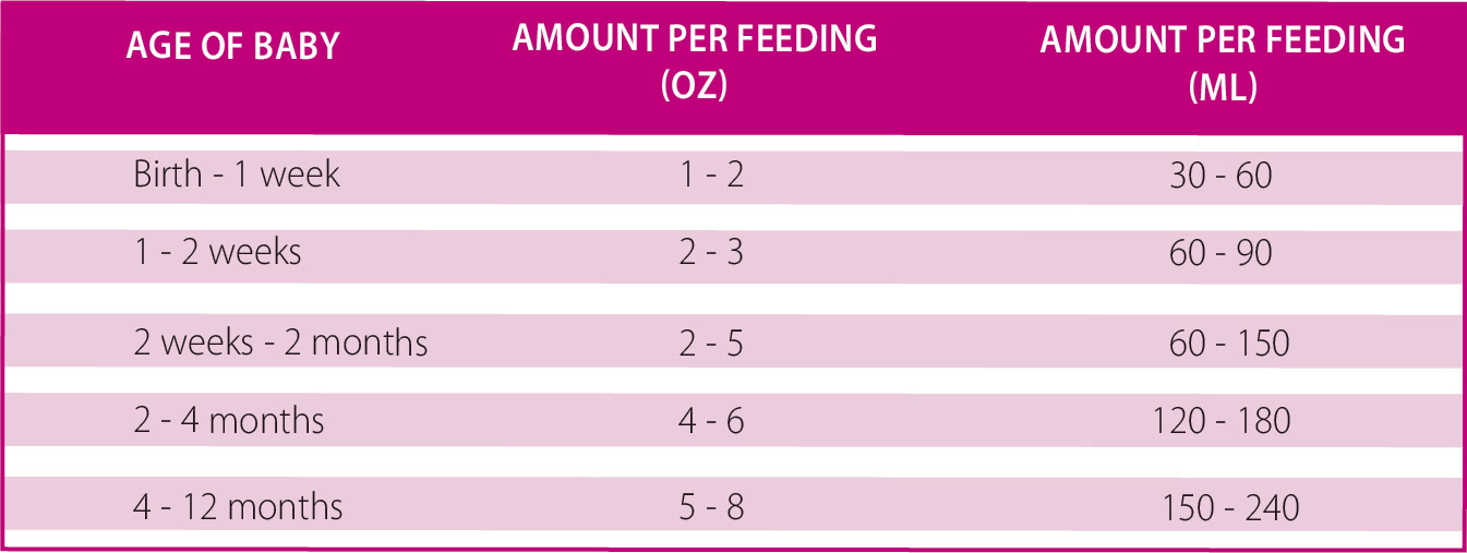 How much formula should i feed my 4 day old baby