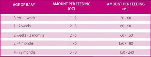 amount per feeding