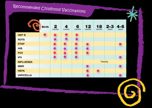 immunization_chart