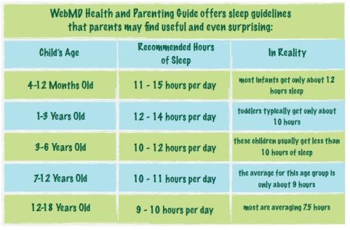 sleep chart