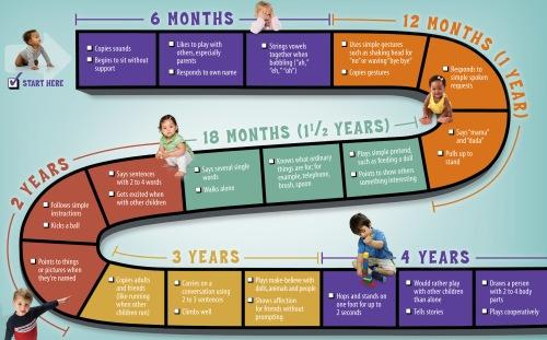 milestones chart